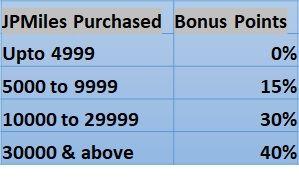 JPMiles Bonus